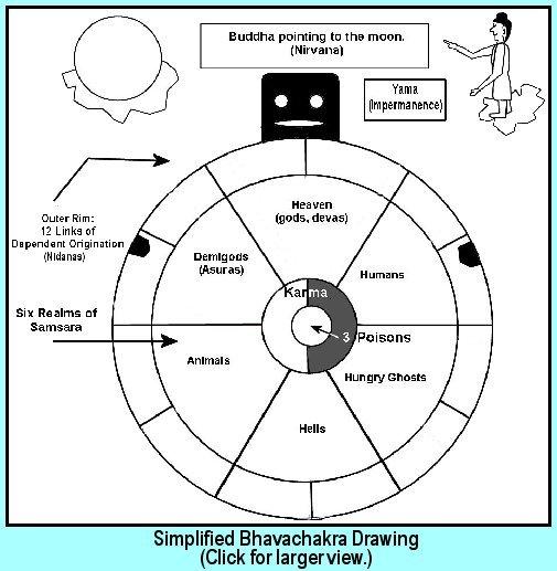 bhavachakra diagram