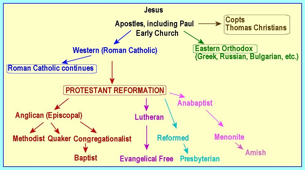 Chart of Christian Denominations